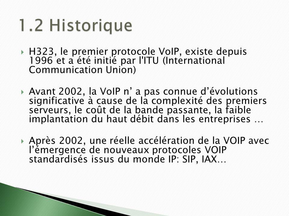 H323, le premier protocole VoIP, existe depuis 1996 et a été initié par l ITU (International Communication Union) Avant 2002, la VoIP n a pas connue dévolutions significative à cause de la complexité des premiers serveurs, le coût de la bande passante, la faible implantation du haut débit dans les entreprises … Après 2002, une réelle accélération de la VOIP avec lémergence de nouveaux protocoles VOIP standardisés issus du monde IP: SIP, IAX…