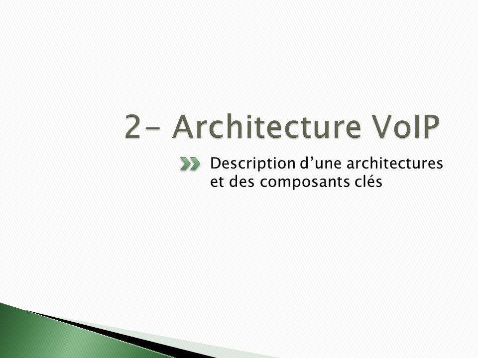 Description dune architectures et des composants clés