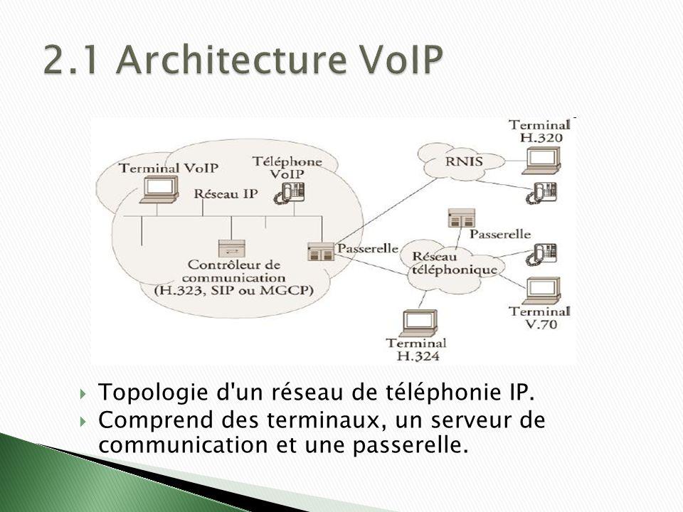 Topologie d un réseau de téléphonie IP.