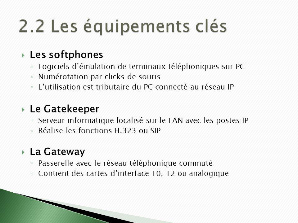 Les softphones Logiciels démulation de terminaux téléphoniques sur PC Numérotation par clicks de souris Lutilisation est tributaire du PC connecté au réseau IP Le Gatekeeper Serveur informatique localisé sur le LAN avec les postes IP Réalise les fonctions H.323 ou SIP La Gateway Passerelle avec le réseau téléphonique commuté Contient des cartes dinterface T0, T2 ou analogique