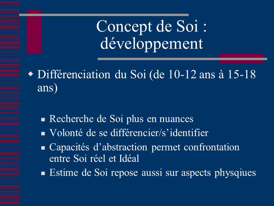 Concept de Soi : développement Différenciation du Soi (de 10-12 ans à 15-18 ans) Recherche de Soi plus en nuances Volonté de se différencier/sidentifier Capacités dabstraction permet confrontation entre Soi réel et Idéal Estime de Soi repose aussi sur aspects physqiues