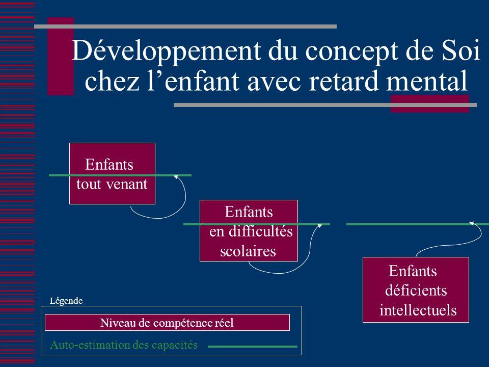 Développement du concept de Soi chez lenfant avec retard mental Enfants tout venant Enfants en difficultés scolaires Enfants déficients intellectuels Auto-estimation des capacités Niveau de compétence réel Légende