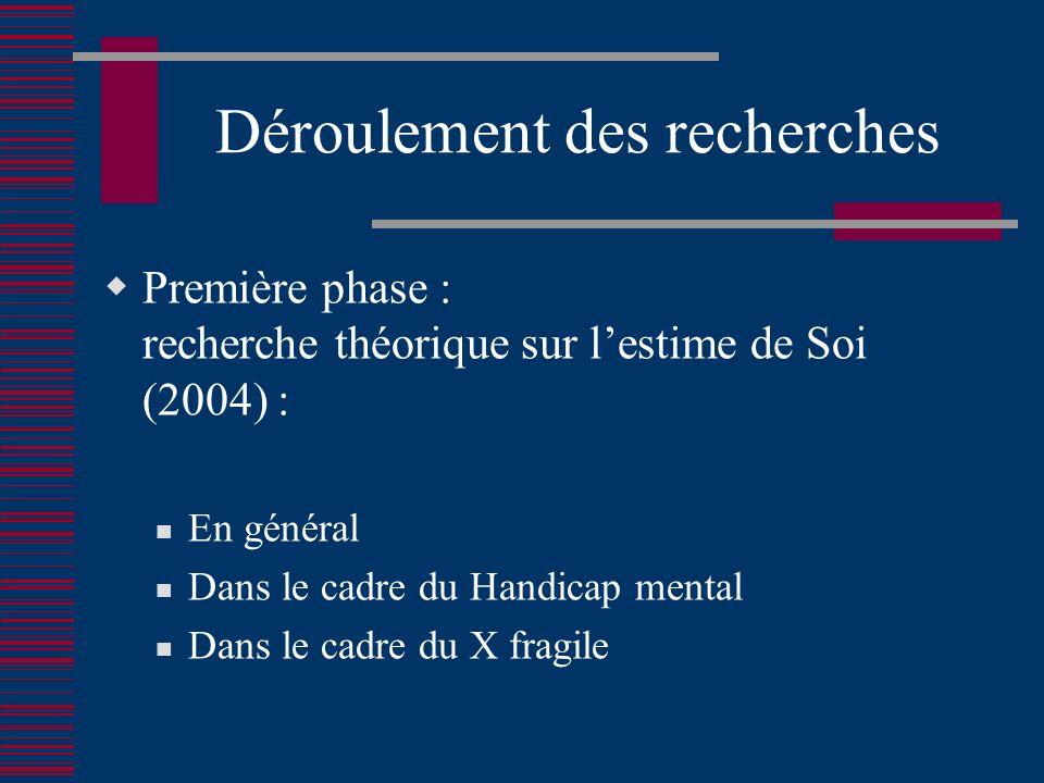 Déroulement des recherches Première phase : recherche théorique sur lestime de Soi (2004) : En général Dans le cadre du Handicap mental Dans le cadre du X fragile