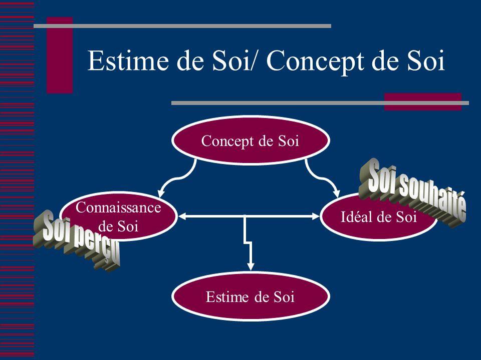 Estime de Soi/ Concept de Soi Concept de Soi Connaissance de Soi Idéal de Soi Estime de Soi
