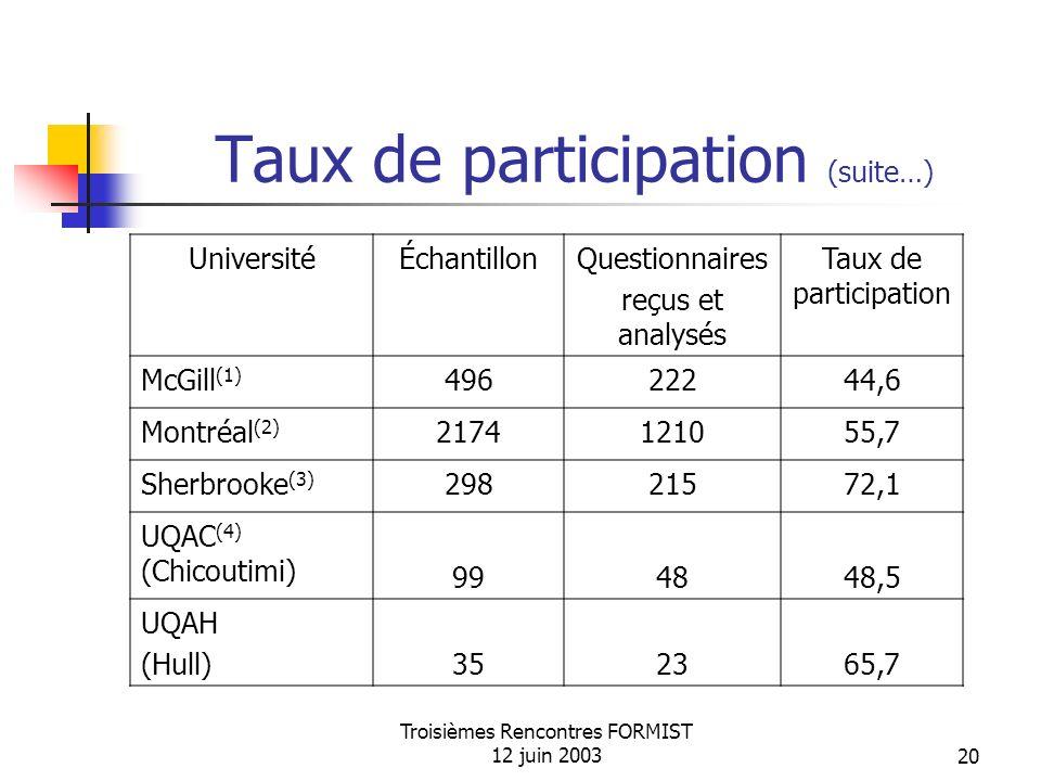 Troisièmes Rencontres FORMIST 12 juin 200320 Taux de participation (suite…) UniversitéÉchantillonQuestionnaires reçus et analysés Taux de participation McGill (1) 49622244,6 Montréal (2) 2174121055,7 Sherbrooke (3) 29821572,1 UQAC (4) (Chicoutimi) 994848,5 UQAH (Hull)352365,7