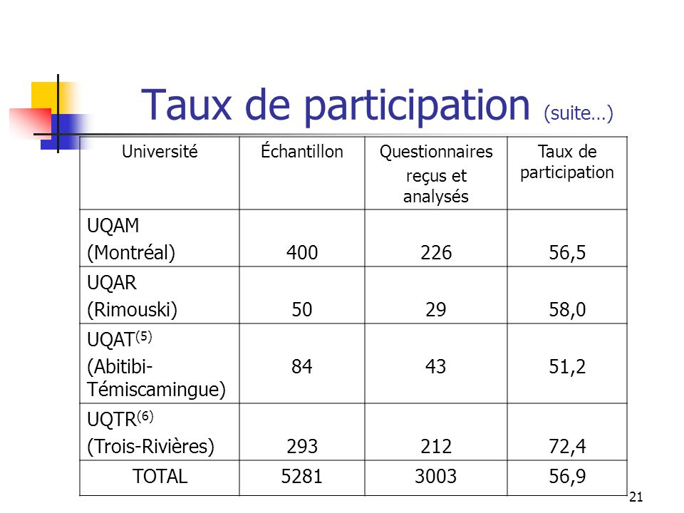 21 Taux de participation (suite…) UniversitéÉchantillonQuestionnaires reçus et analysés Taux de participation UQAM (Montréal)40022656,5 UQAR (Rimouski)502958,0 UQAT (5) (Abitibi- Témiscamingue) 844351,2 UQTR (6) (Trois-Rivières)29321272,4 TOTAL5281300356,9