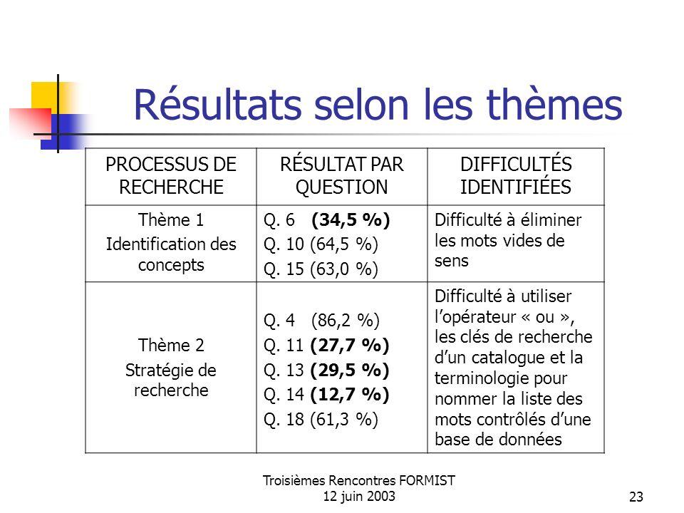 Troisièmes Rencontres FORMIST 12 juin 200323 Résultats selon les thèmes PROCESSUS DE RECHERCHE RÉSULTAT PAR QUESTION DIFFICULTÉS IDENTIFIÉES Thème 1 Identification des concepts Q.