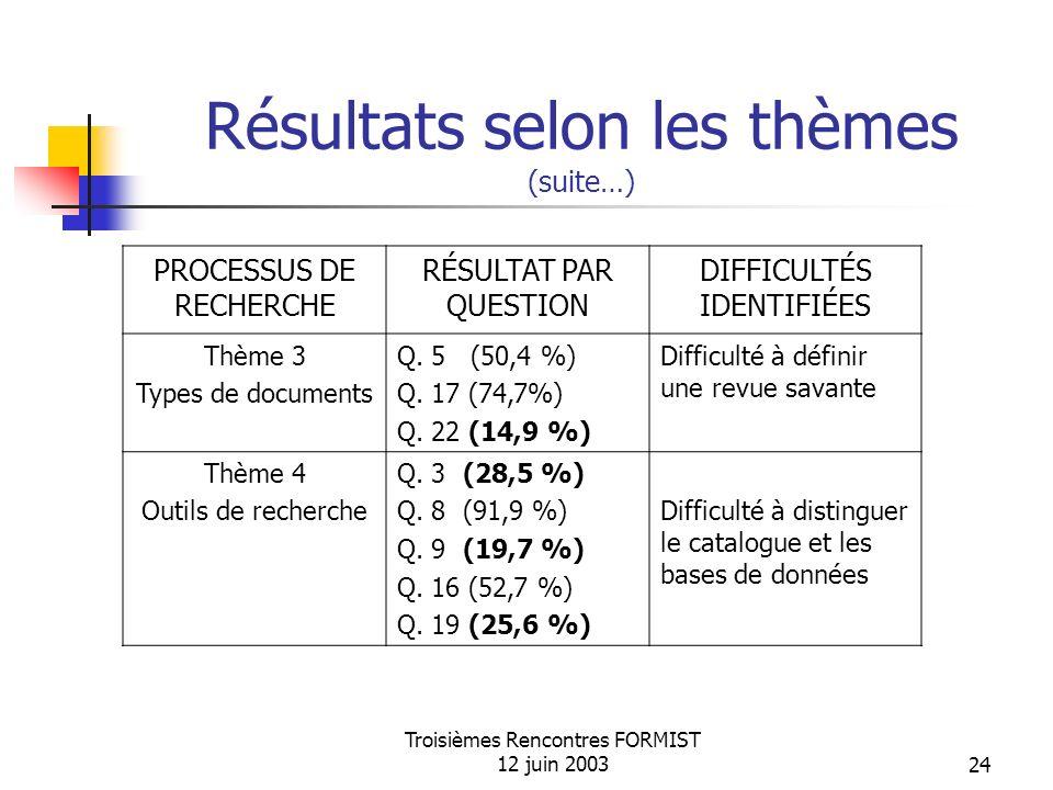 Troisièmes Rencontres FORMIST 12 juin 200324 Résultats selon les thèmes (suite…) PROCESSUS DE RECHERCHE RÉSULTAT PAR QUESTION DIFFICULTÉS IDENTIFIÉES Thème 3 Types de documents Q.