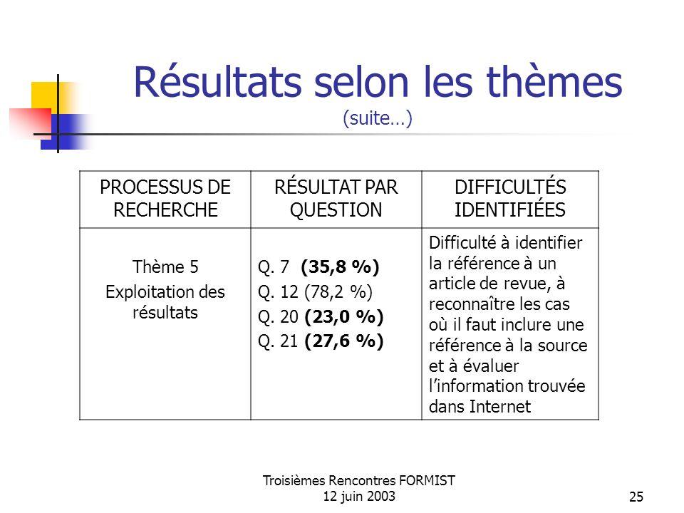 Troisièmes Rencontres FORMIST 12 juin 200325 Résultats selon les thèmes (suite…) PROCESSUS DE RECHERCHE RÉSULTAT PAR QUESTION DIFFICULTÉS IDENTIFIÉES Thème 5 Exploitation des résultats Q.
