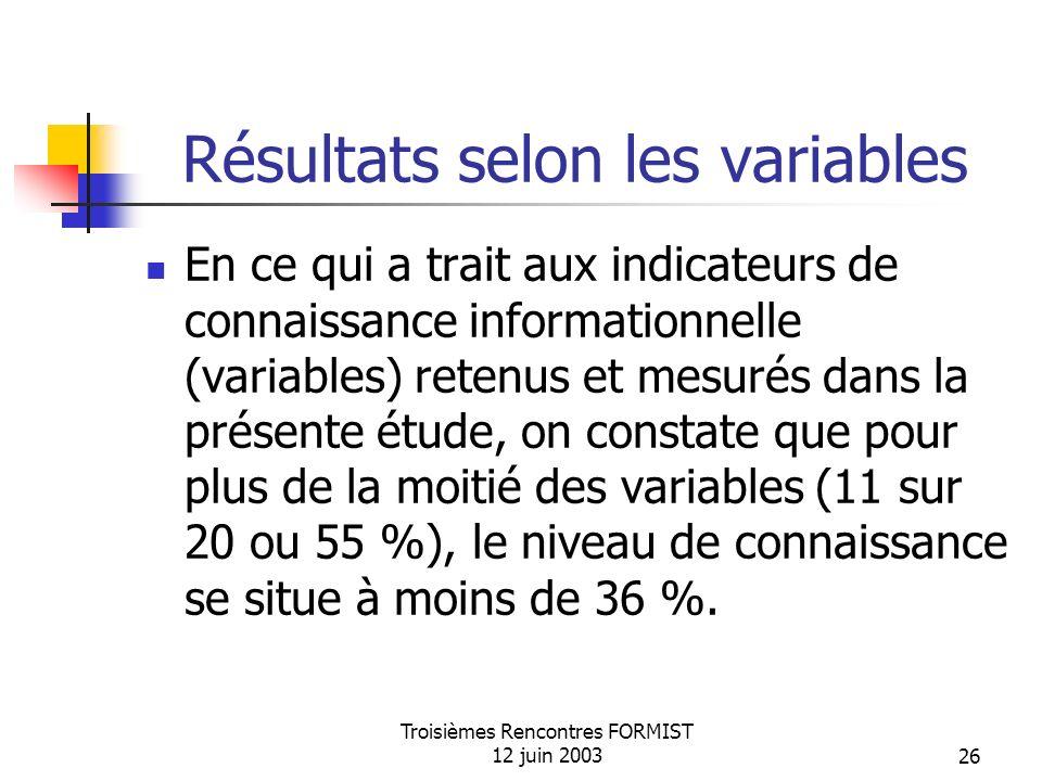 Troisièmes Rencontres FORMIST 12 juin 200326 Résultats selon les variables En ce qui a trait aux indicateurs de connaissance informationnelle (variables) retenus et mesurés dans la présente étude, on constate que pour plus de la moitié des variables (11 sur 20 ou 55 %), le niveau de connaissance se situe à moins de 36 %.