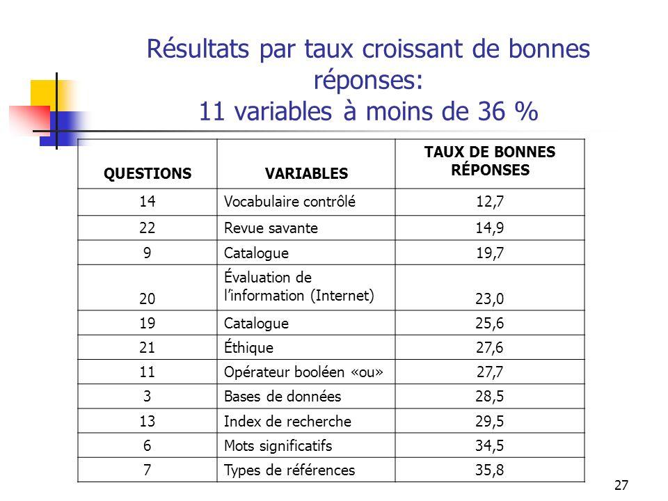 27 Résultats par taux croissant de bonnes réponses: 11 variables à moins de 36 % QUESTIONSVARIABLES TAUX DE BONNES RÉPONSES 14Vocabulaire contrôlé12,7 22Revue savante14,9 9Catalogue19,7 20 Évaluation de linformation (Internet) 23,0 19Catalogue25,6 21Éthique27,6 11Opérateur booléen «ou»27,7 3Bases de données28,5 13Index de recherche29,5 6Mots significatifs34,5 7Types de références35,8