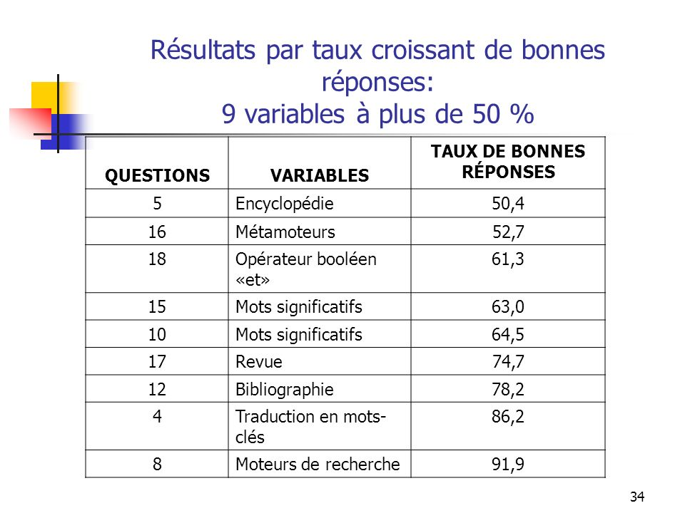 34 Résultats par taux croissant de bonnes réponses: 9 variables à plus de 50 % QUESTIONSVARIABLES TAUX DE BONNES RÉPONSES 5Encyclopédie50,4 16Métamoteurs52,7 18Opérateur booléen «et» 61,3 15Mots significatifs63,0 10Mots significatifs64,5 17Revue74,7 12Bibliographie78,2 4Traduction en mots- clés 86,2 8Moteurs de recherche91,9