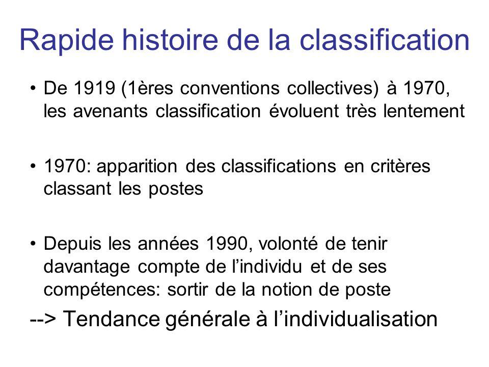 De 1919 (1ères conventions collectives) à 1970, les avenants classification évoluent très lentement 1970: apparition des classifications en critères c