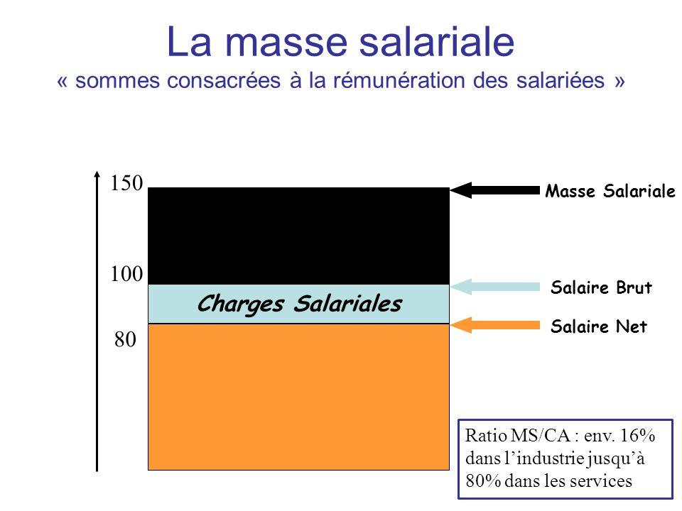Charges Salariales Charges Patronales 80 100 150 Salaire Net Salaire Brut Masse Salariale Ratio MS/CA : env. 16% dans lindustrie jusquà 80% dans les s