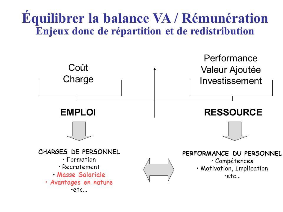 Équilibrer la balance VA / Rémunération Enjeux donc de répartition et de redistribution EMPLOIRESSOURCE Coût Charge Performance Valeur Ajoutée Investi