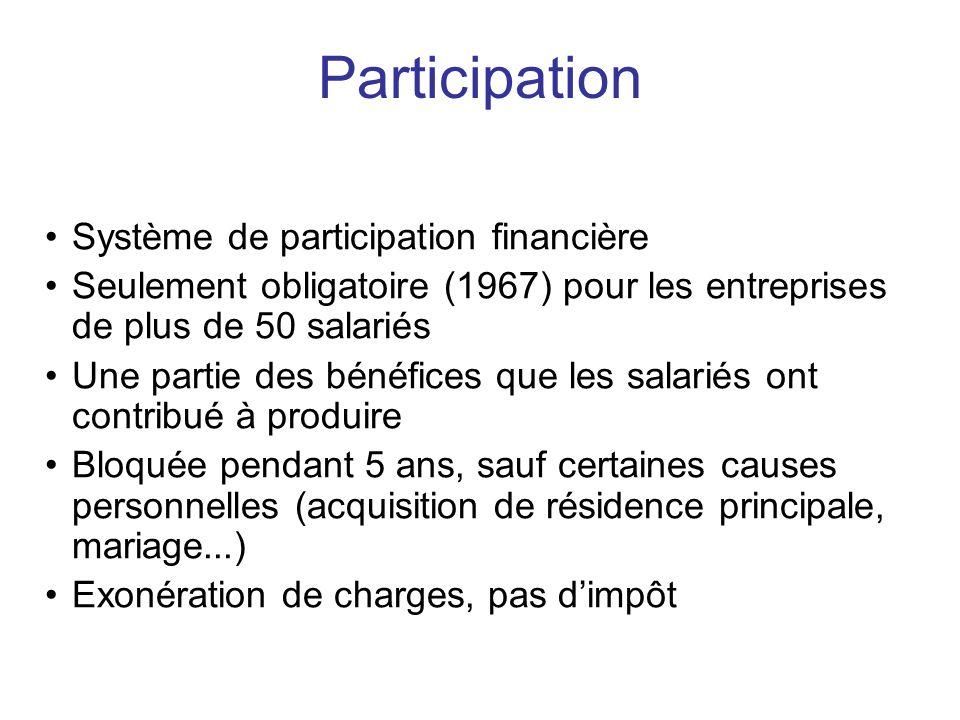 Système de participation financière Seulement obligatoire (1967) pour les entreprises de plus de 50 salariés Une partie des bénéfices que les salariés