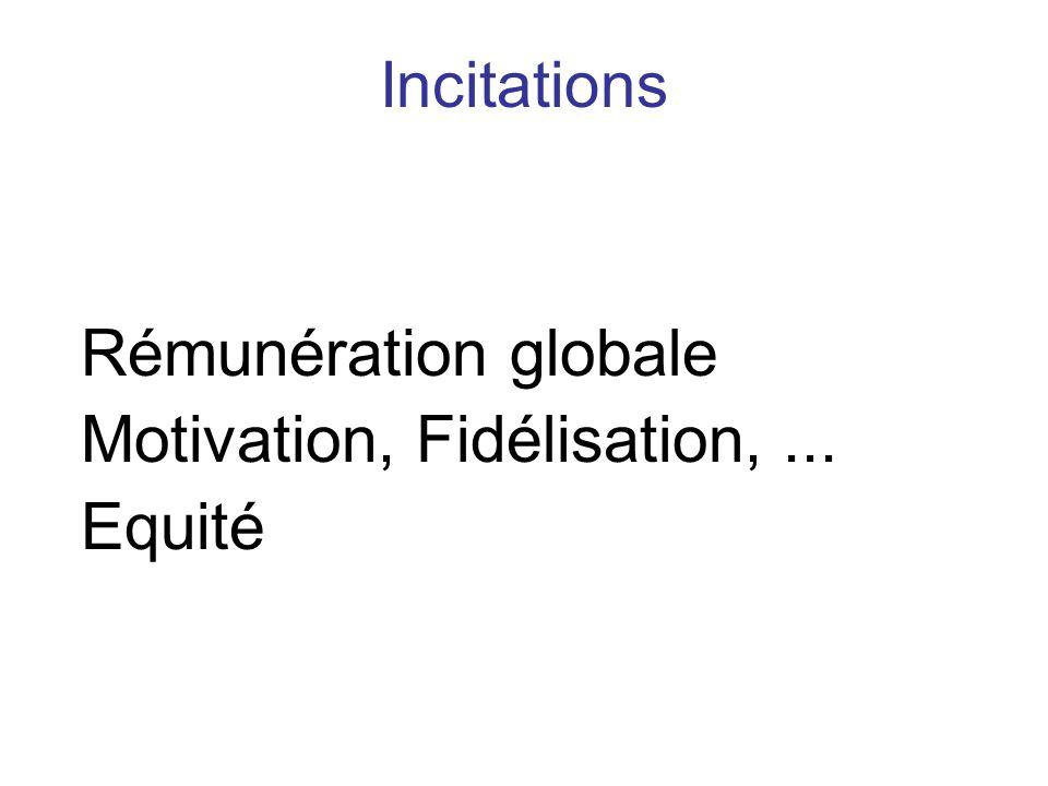Rémunération globale Motivation, Fidélisation,... Equité Incitations
