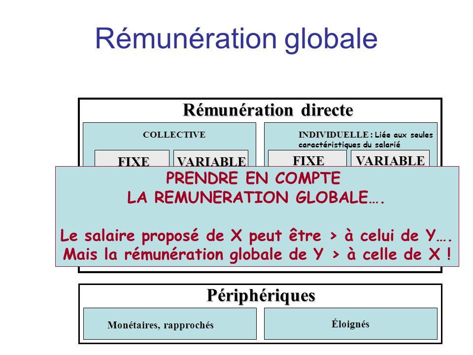 Rémunération directe Monétaires, rapprochés FIXEVARIABLE Poste, temps Qualifications Performance collective (prime d objectif,bonus) COLLECTIVE FIXEVA