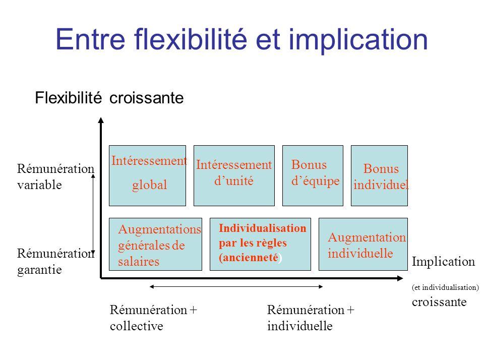 Rémunération + collective Flexibilité croissante Rémunération + individuelle Implication (et individualisation) croissante Rémunération variable Rémun