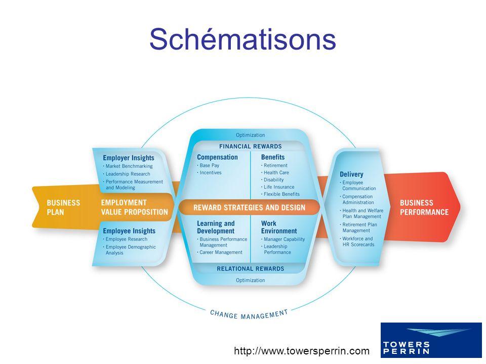 http://www.towersperrin.com Schématisons