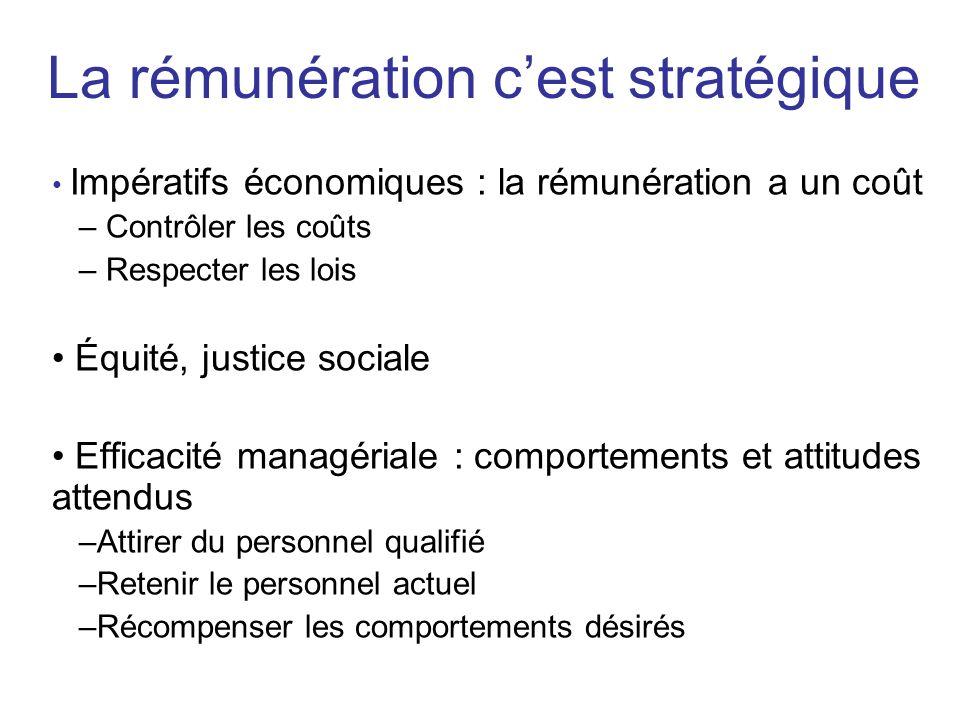Impératifs économiques : la rémunération a un coût – Contrôler les coûts – Respecter les lois Équité, justice sociale Efficacité managériale : comport