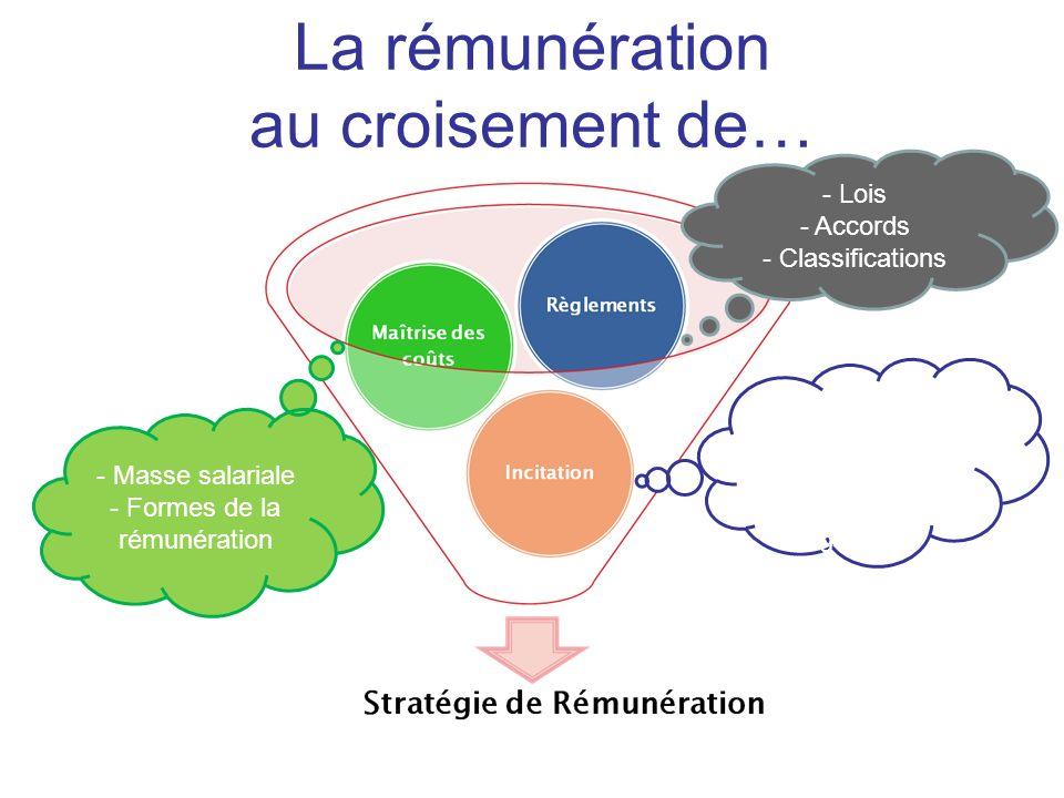 - Lois - Accords - Classifications - Compétitivité - Formes de la rémunération - Rétribution globale - Masse salariale - Formes de la rémunération La