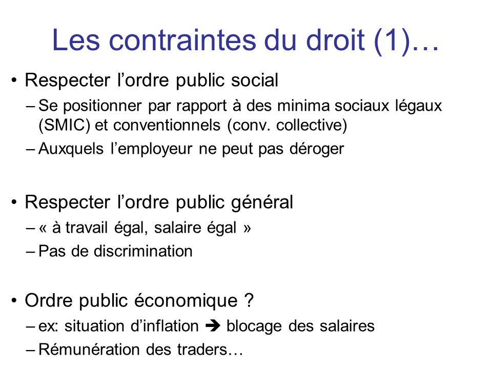 Respecter lordre public social –Se positionner par rapport à des minima sociaux légaux (SMIC) et conventionnels (conv. collective) –Auxquels lemployeu