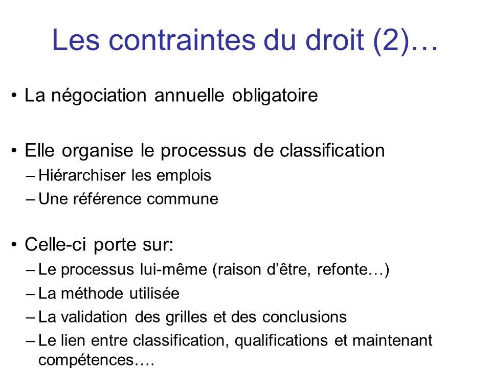 La négociation annuelle obligatoire Elle organise le processus de classification –Hiérarchiser les emplois –Une référence commune Celle-ci porte sur: