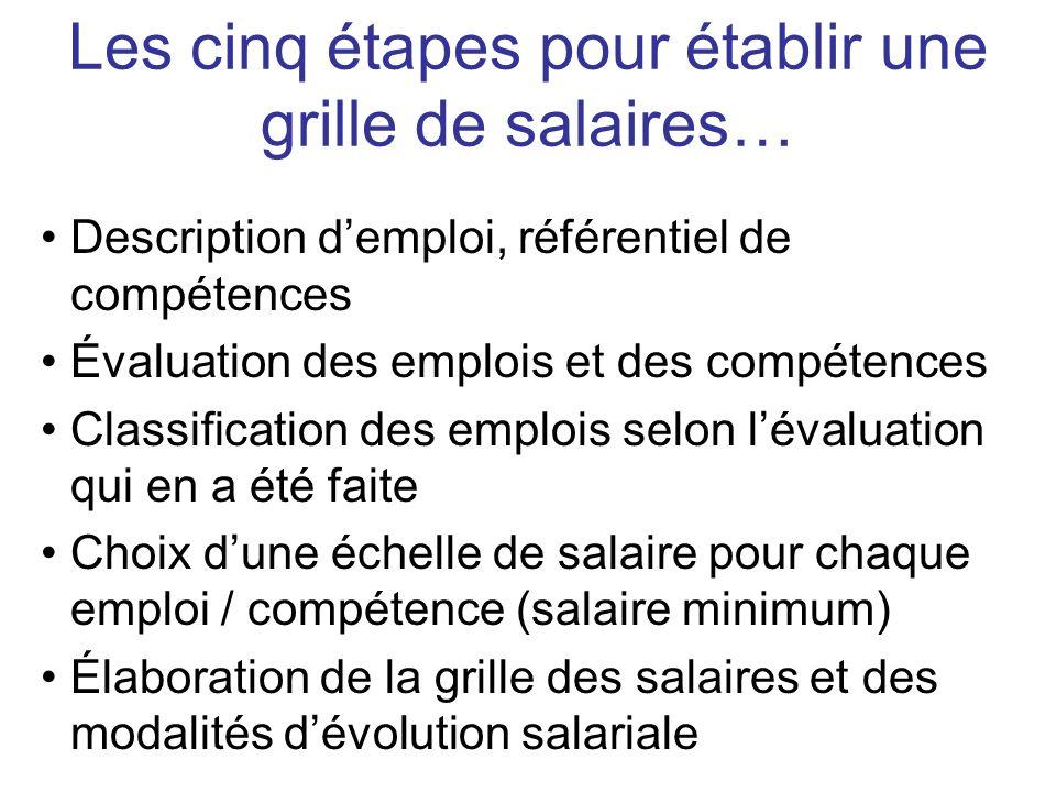 Description demploi, référentiel de compétences Évaluation des emplois et des compétences Classification des emplois selon lévaluation qui en a été fa