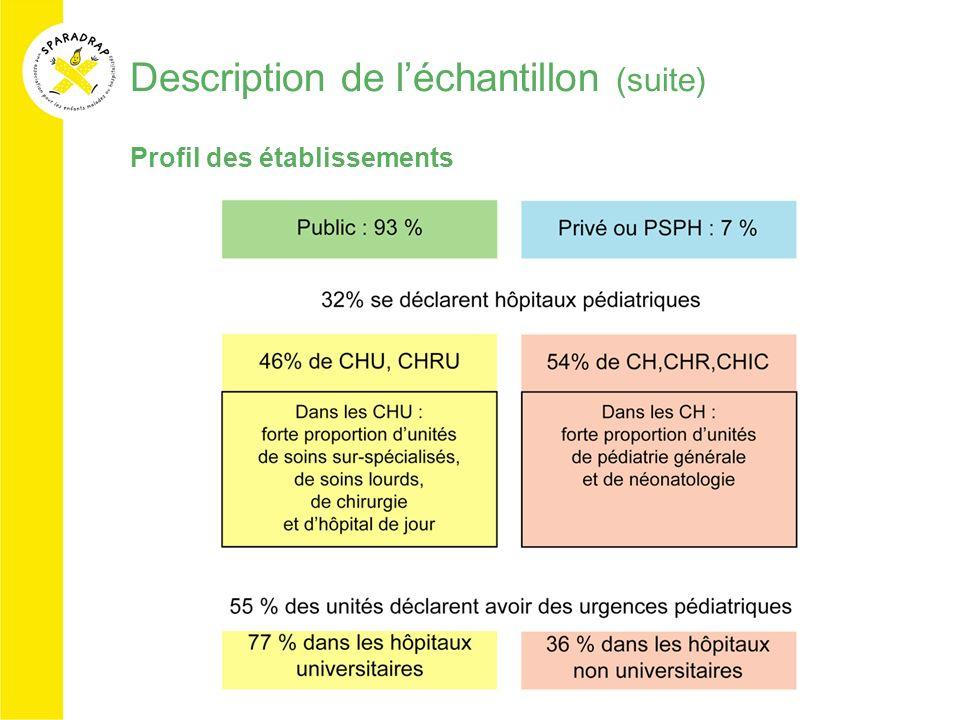 Description de léchantillon (suite) Profil des établissements