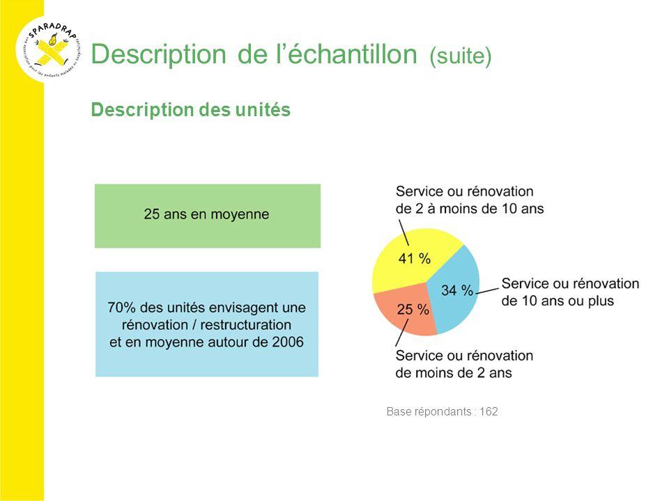 Description de léchantillon (suite) Description des unités Base répondants : 162