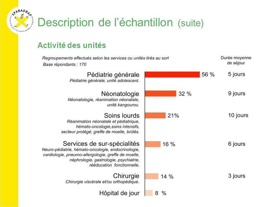 Description de léchantillon (suite) Activité des unités