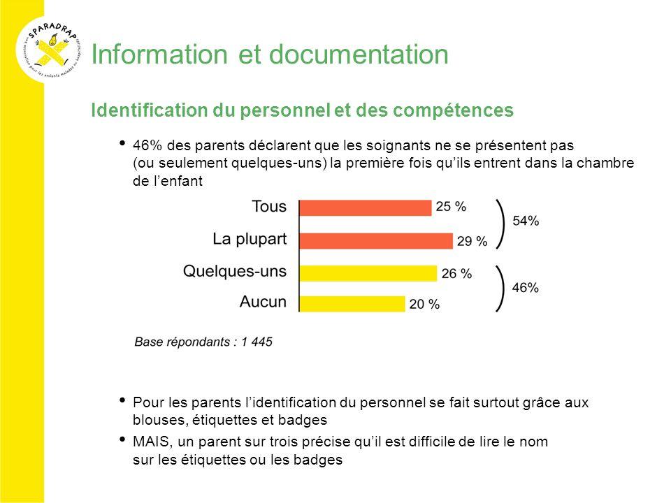 Information et documentation Identification du personnel et des compétences 46% des parents déclarent que les soignants ne se présentent pas (ou seule