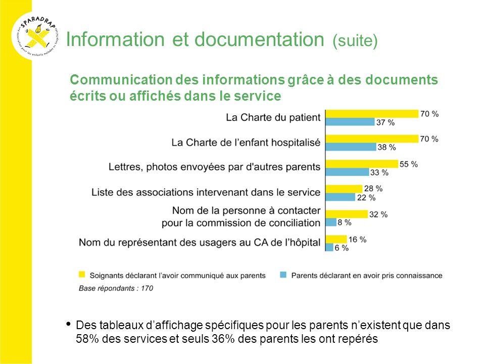 Information et documentation (suite) Des tableaux daffichage spécifiques pour les parents nexistent que dans 58% des services et seuls 36% des parents
