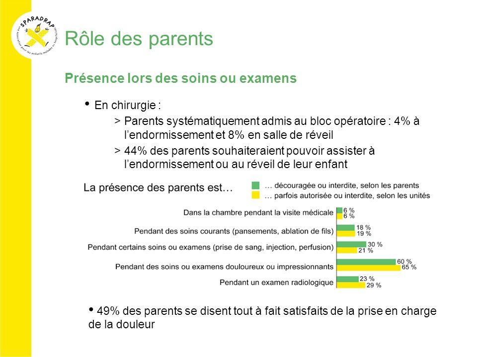 Rôle des parents Présence lors des soins ou examens En chirurgie : >Parents systématiquement admis au bloc opératoire : 4% à lendormissement et 8% en