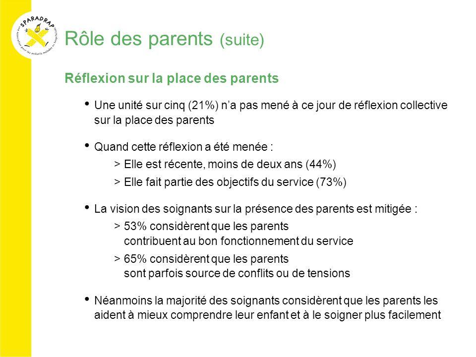Rôle des parents (suite) Réflexion sur la place des parents Une unité sur cinq (21%) na pas mené à ce jour de réflexion collective sur la place des pa