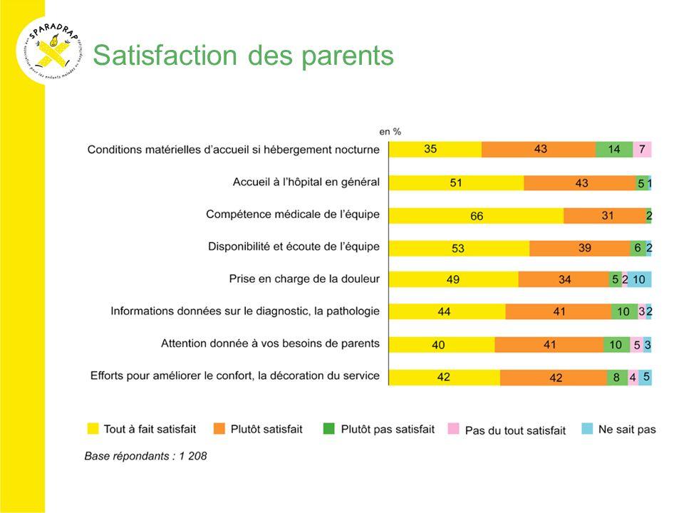 Satisfaction des parents