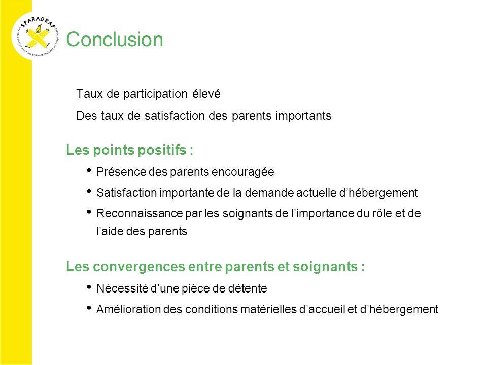 Conclusion Taux de participation élevé Des taux de satisfaction des parents importants Les points positifs : Présence des parents encouragée Satisfact