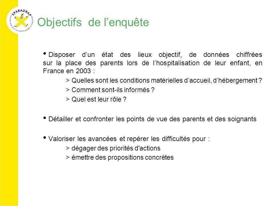 Objectifs de lenquête Disposer dun état des lieux objectif, de données chiffrées sur la place des parents lors de lhospitalisation de leur enfant, en