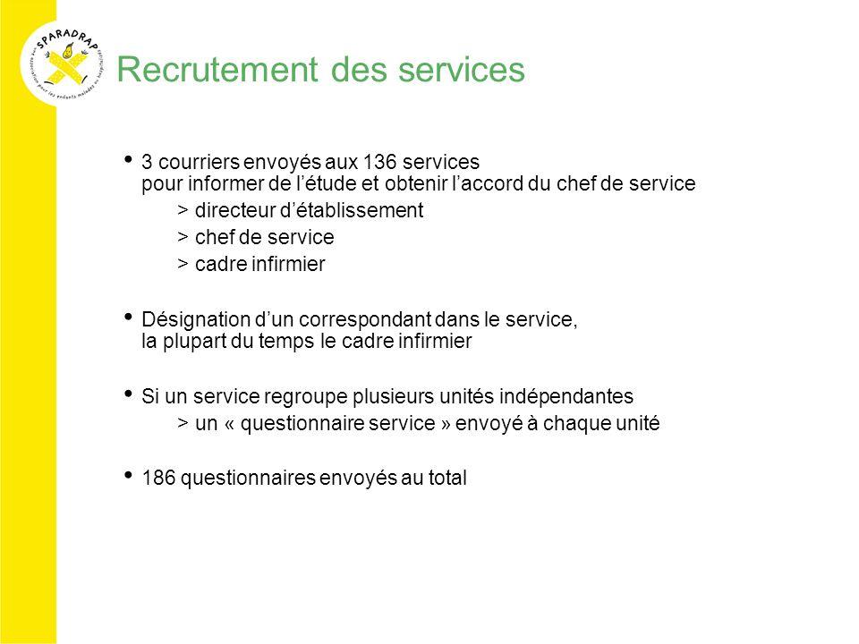 Recrutement des services 3 courriers envoyés aux 136 services pour informer de létude et obtenir laccord du chef de service >directeur détablissement