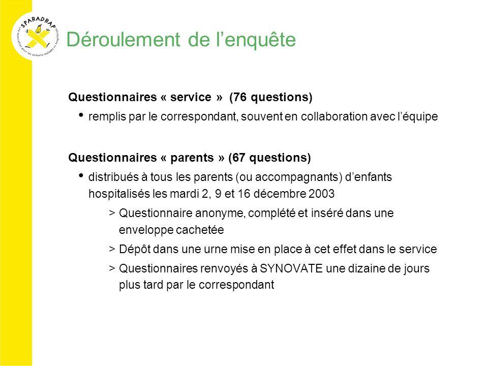 Déroulement de lenquête Questionnaires « service » (76 questions) remplis par le correspondant, souvent en collaboration avec léquipe Questionnaires «