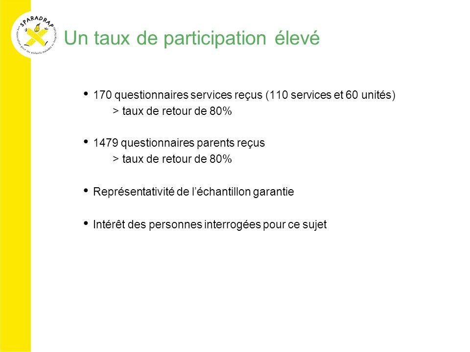 Un taux de participation élevé 170 questionnaires services reçus (110 services et 60 unités) >taux de retour de 80% 1479 questionnaires parents reçus