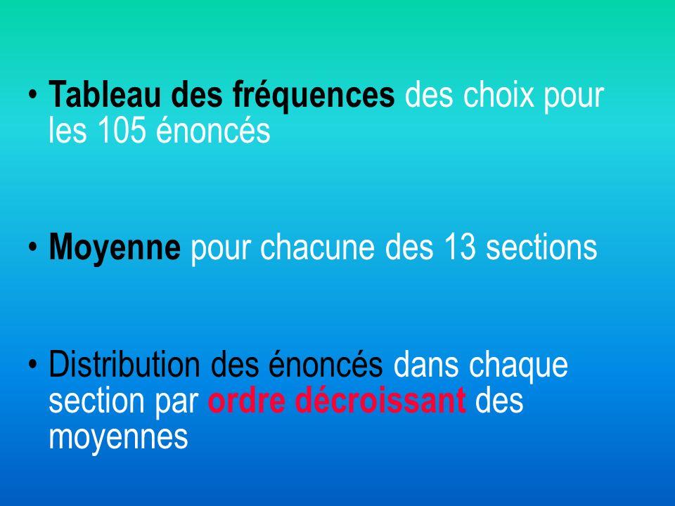 Tableau des fréquences des choix pour les 105 énoncés Moyenne pour chacune des 13 sections Distribution des énoncés dans chaque section par ordre décr