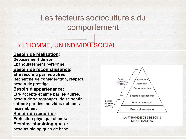 – I/ LHOMME, UN INDIVIDU SOCIAL Les facteurs socioculturels du comportement Besoin de réalisation: Dépassement de soi Epanouissement personnel Besoin