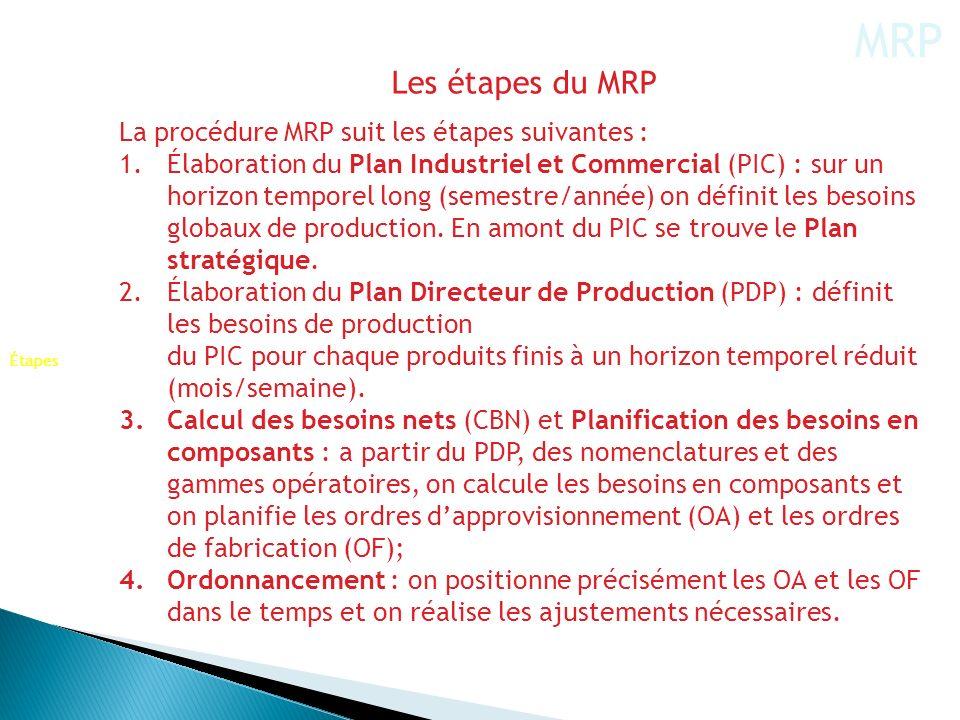 Les étapes du MRP La procédure MRP suit les étapes suivantes : 1.Élaboration du Plan Industriel et Commercial (PIC) : sur un horizon temporel long (se