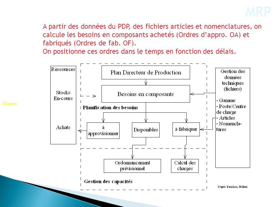A partir des données du PDP, des fichiers articles et nomenclatures, on calcule les besoins en composants achetés (Ordres dappro. OA) et fabriqués (Or