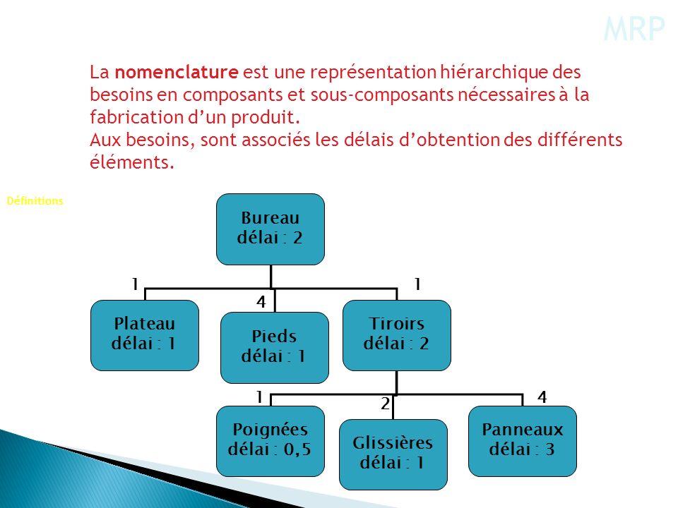 Bureau délai : 2 Plateau délai : 1 Pieds délai : 1 Tiroirs délai : 2 Poignées délai : 0,5 Glissières délai : 1 Panneaux délai : 3 4 11 1 2 4 La nomenc