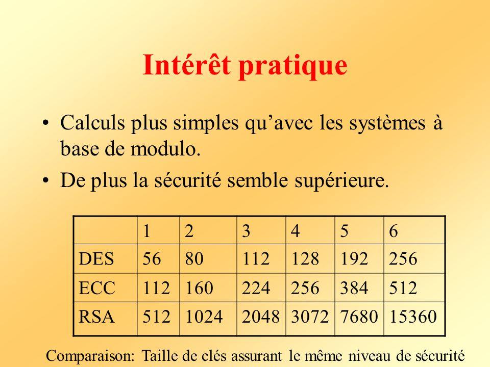 Intérêt pratique Calculs plus simples quavec les systèmes à base de modulo. De plus la sécurité semble supérieure. 123456 DES5680112128192256 ECC11216