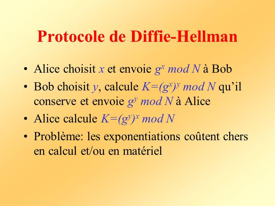 Protocole de Diffie-Hellman Alice choisit x et envoie g x mod N à Bob Bob choisit y, calcule K=(g x ) y mod N quil conserve et envoie g y mod N à Alic