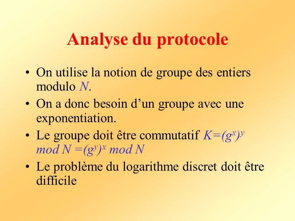 Rappel sur les groupes Soit (G,+) un groupe fini de cardinal N et dont lunité pour laddition est 0.